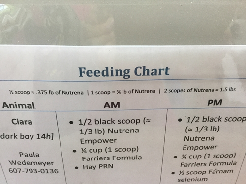 Stable feeding chart